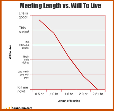 Meeting Length v Will to Live